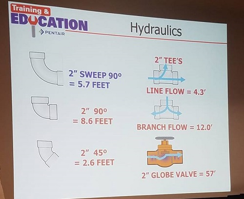 Friction Loss In PVC Pipe Fittings