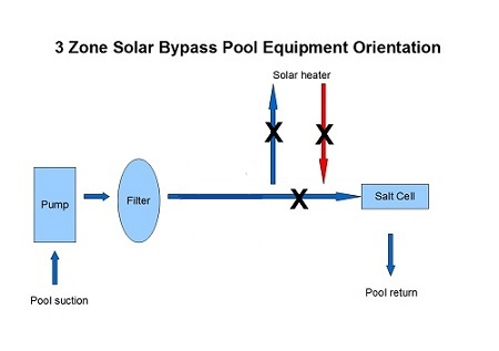 zoned pool equipment plumbing configuration